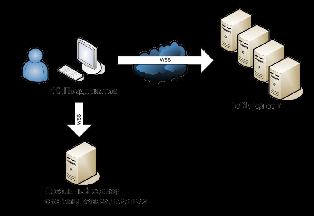 Схема сервиса.png